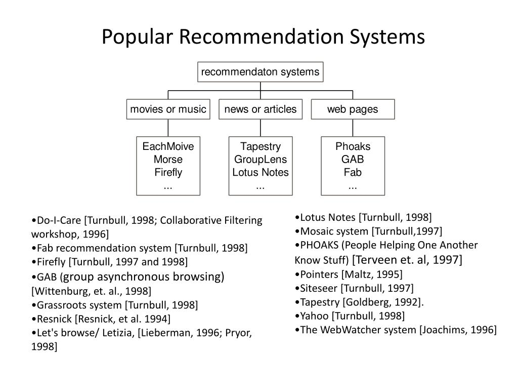 Popular Recommendation Systems