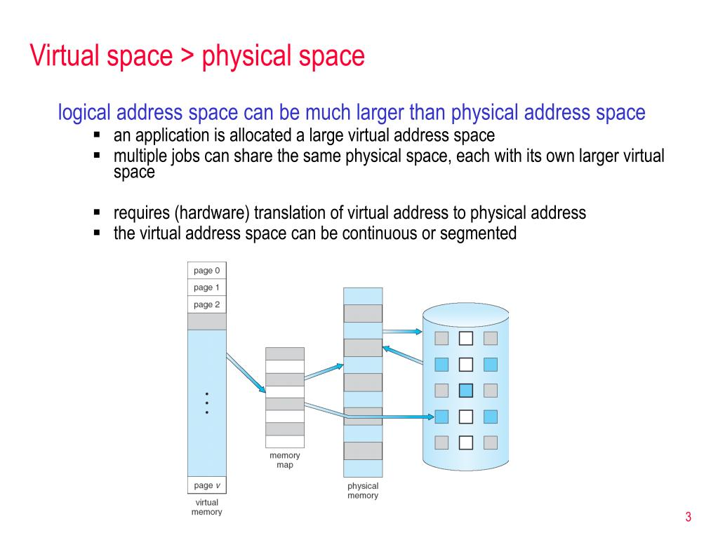 Virtual space > physical space