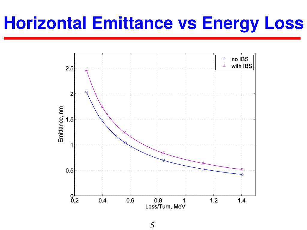 Horizontal Emittance vs Energy Loss