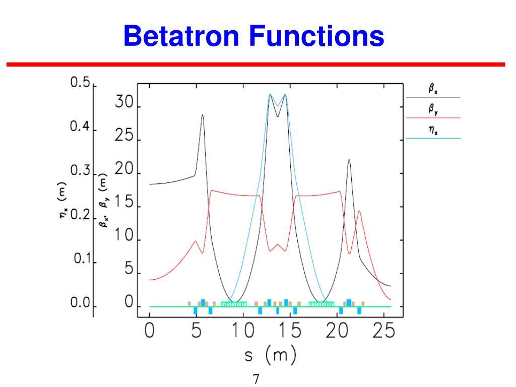 Betatron Functions