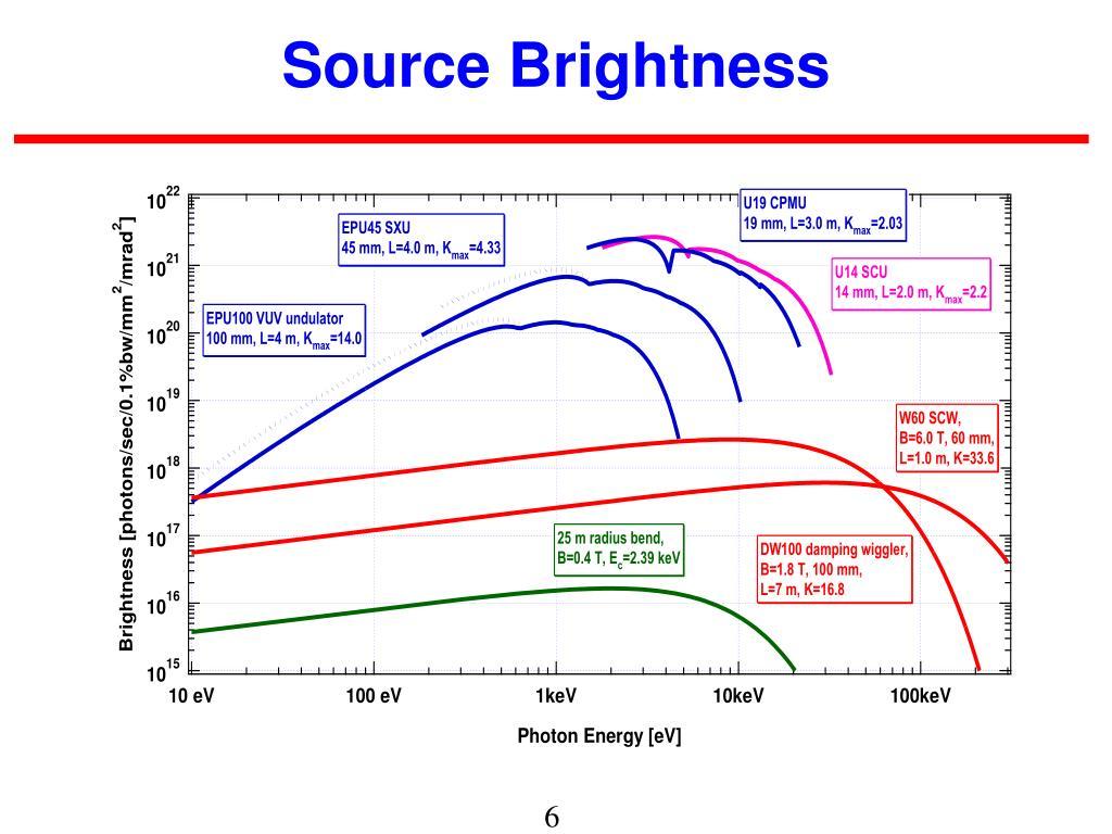 Source Brightness