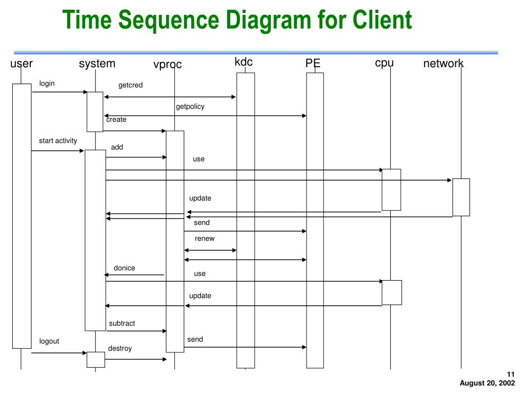 Time Sequence Diagram for Client