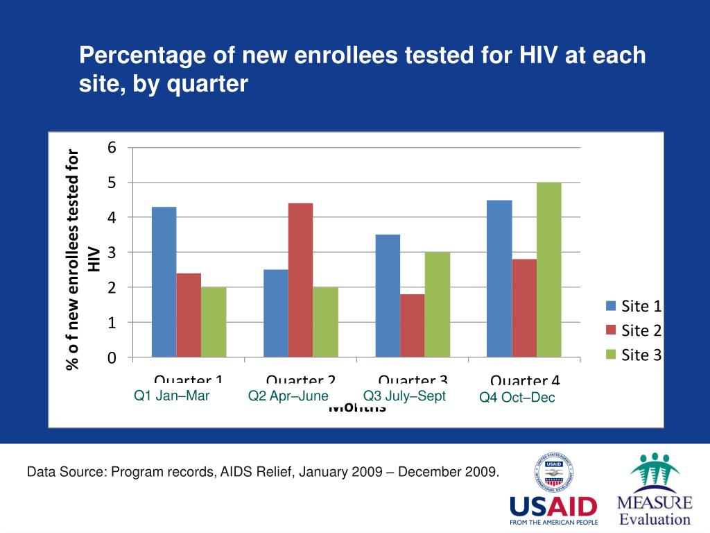 Percentage of new enrollees tested for HIV at each site, by quarter