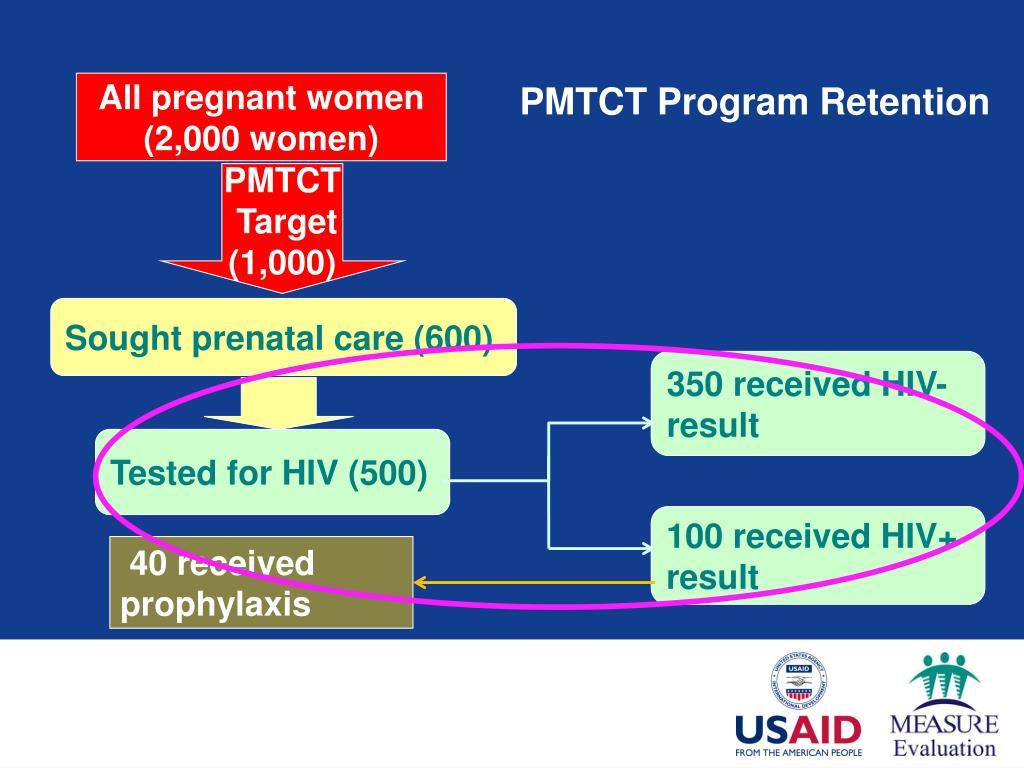 All pregnant women (2,000 women)