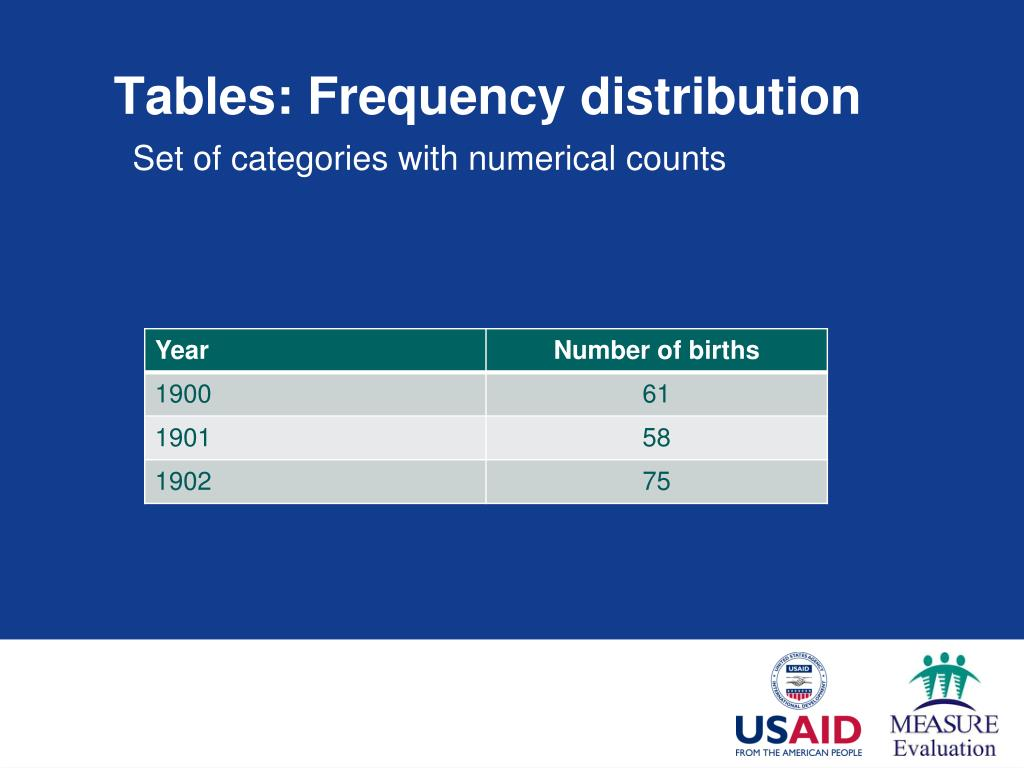 Tables: Frequency distribution