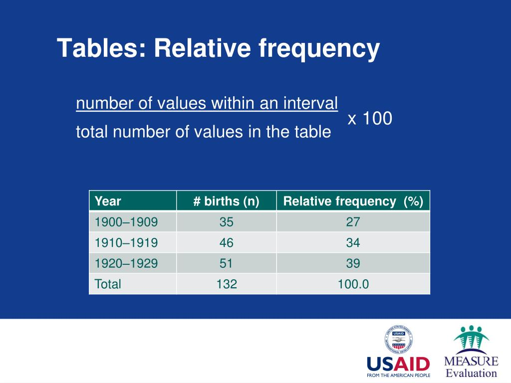 Tables: Relative frequency
