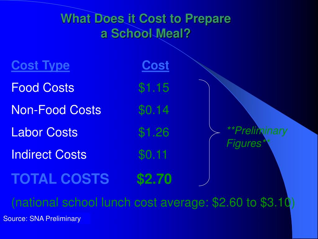 What Does it Cost to Prepare