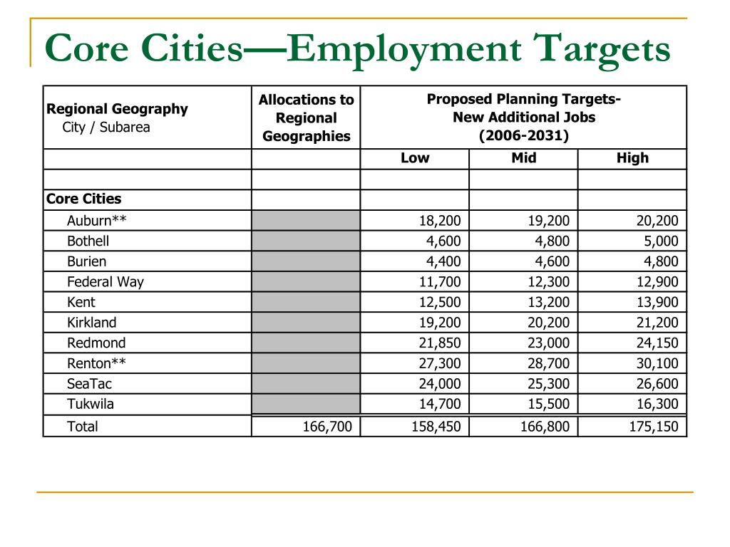 Core Cities—Employment Targets