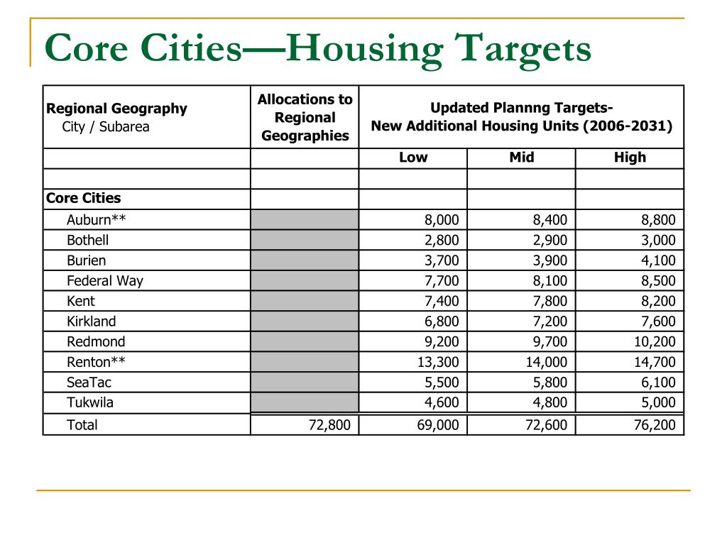 Core Cities—Housing Targets