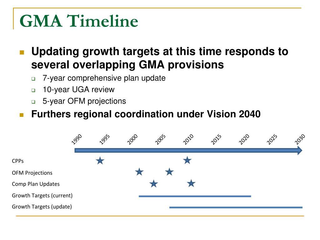 GMA Timeline