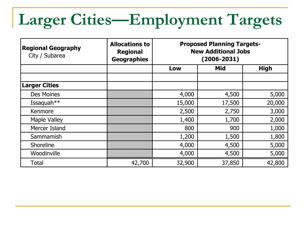 Larger Cities—Employment Targets