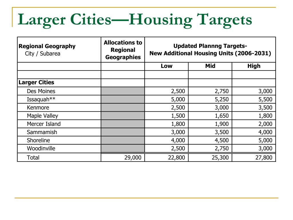 Larger Cities—Housing Targets