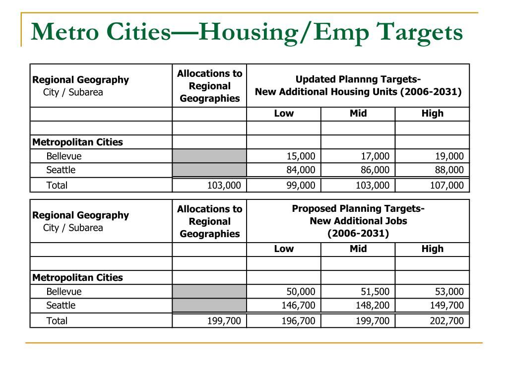 Metro Cities—Housing/Emp Targets