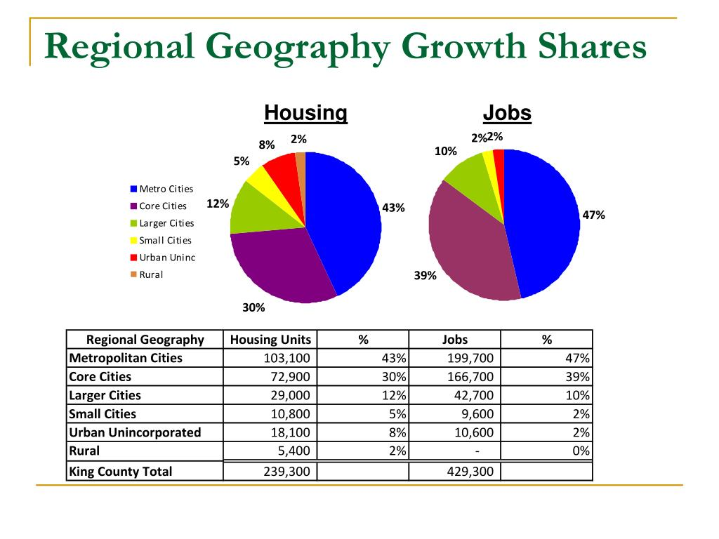 Regional Geography Growth Shares