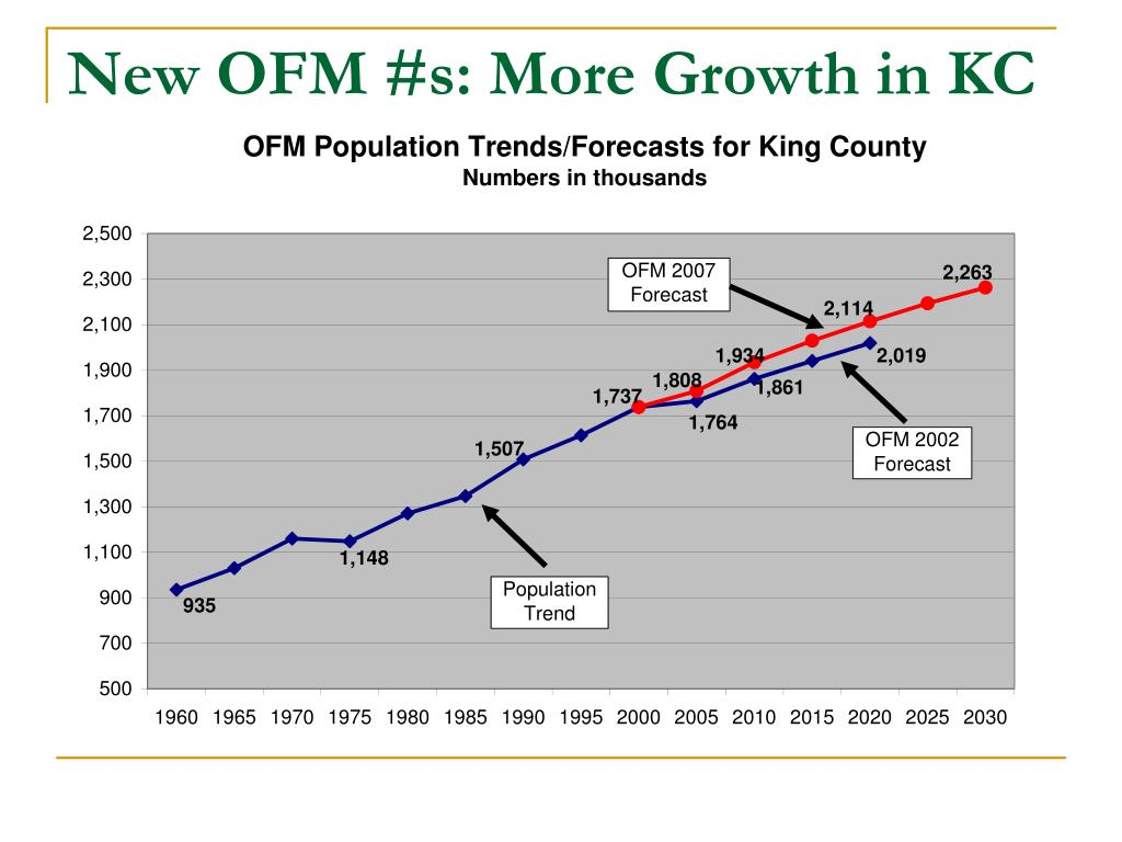 New OFM #s: More Growth in KC