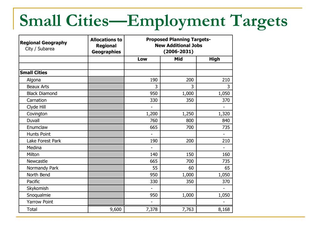 Small Cities—Employment Targets