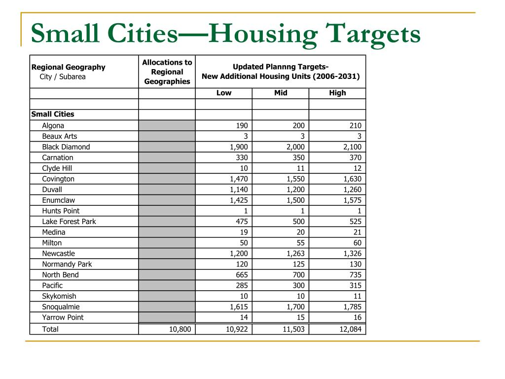 Small Cities—Housing Targets