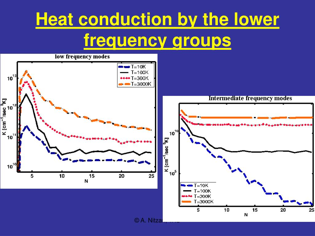 Heat conduction by the lower frequency groups