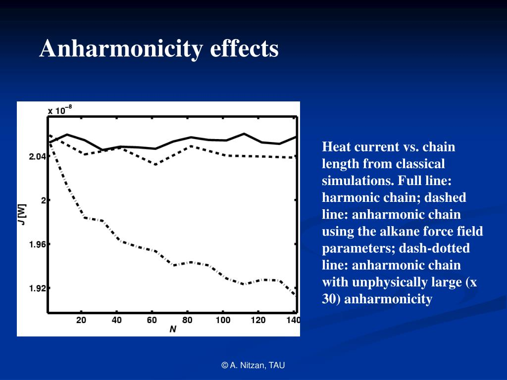 Anharmonicity effects