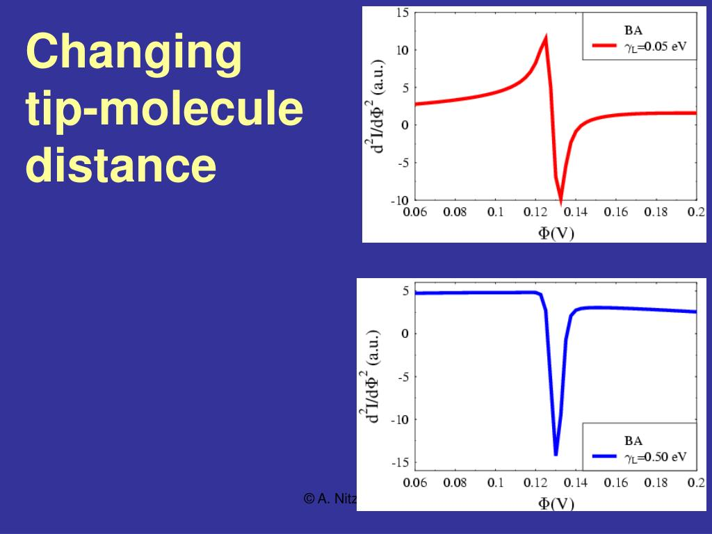 Changing tip-molecule distance