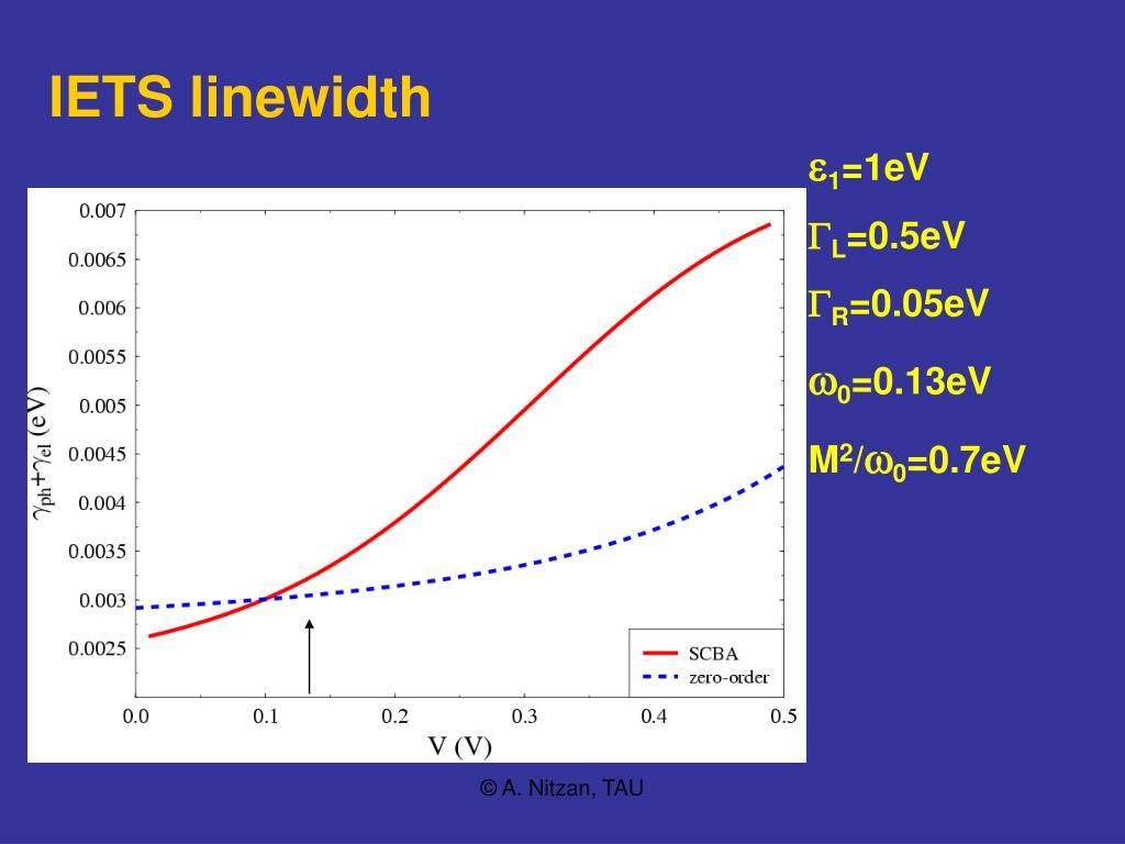IETS linewidth