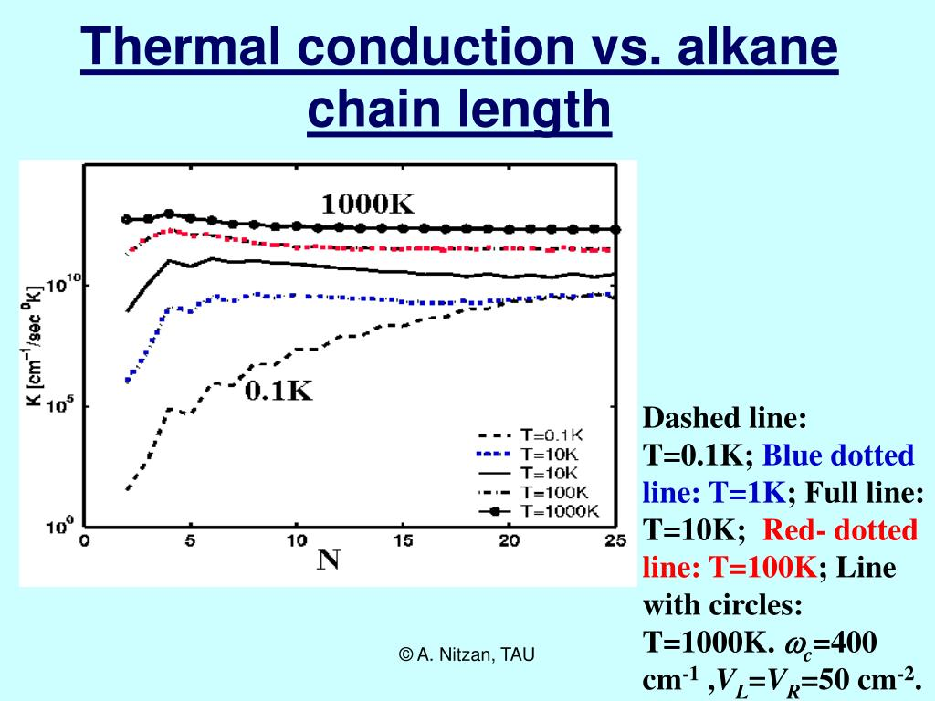 Thermal conduction vs. alkane chain length