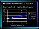 es 2 biofidelity compared to worldsid pelvis tests 1 2 rigid pendulum impacts