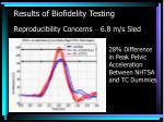 results of biofidelity testing reproducibility concerns 6 8 m s sled20