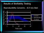 results of biofidelity testing reproducibility concerns 8 9 m s sled