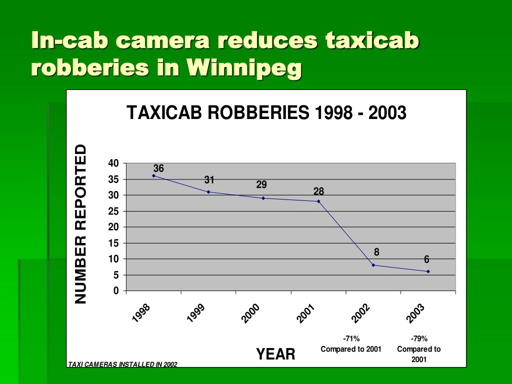 In-cab camera reduces taxicab robberies in Winnipeg
