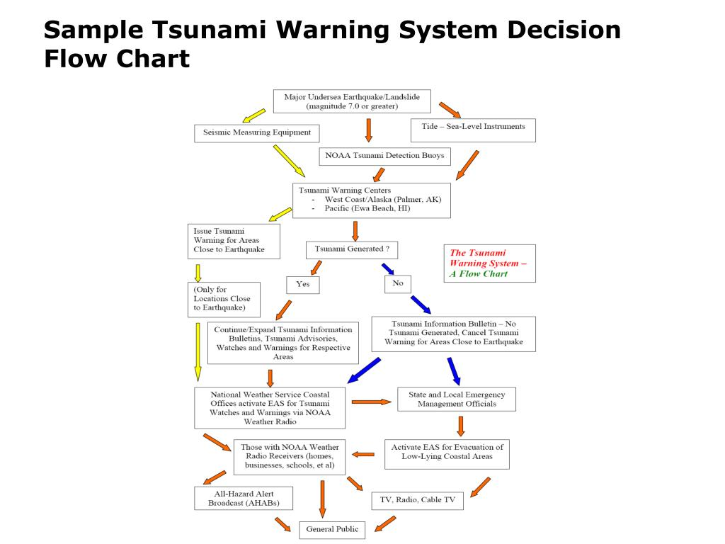 Sample Tsunami Warning System Decision Flow Chart