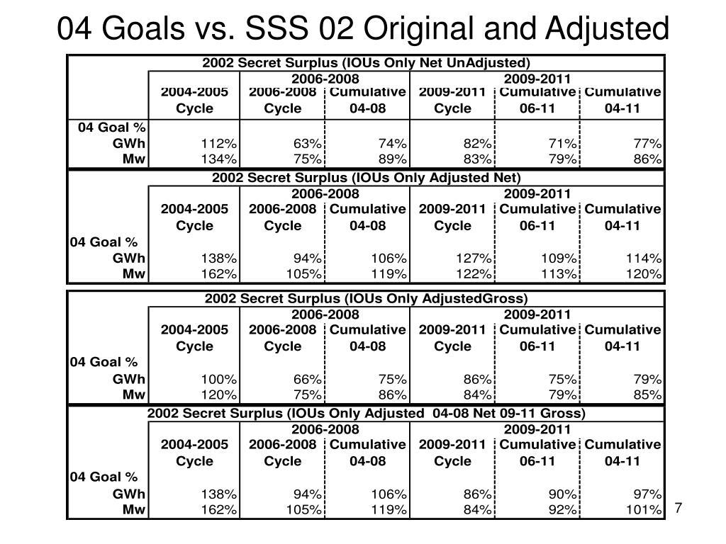 04 Goals vs. SSS 02 Original and Adjusted