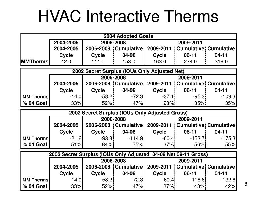 HVAC Interactive Therms