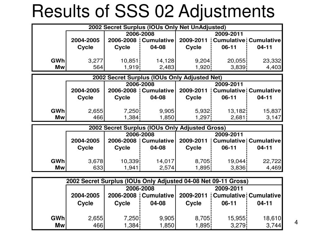 Results of SSS 02 Adjustments