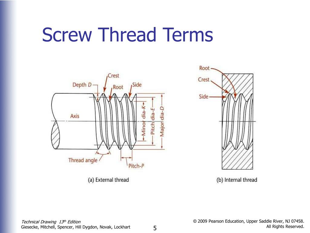 PPT - Threads, Fasteners, and Springs PowerPoint