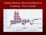 updated beliefs about likelihood of coalitions new zealand