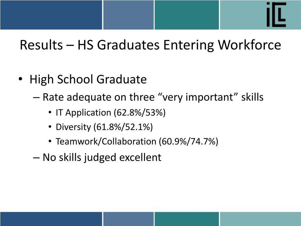 Results – HS Graduates Entering Workforce