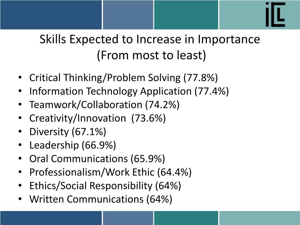 Skills Expected to Increase in Importance
