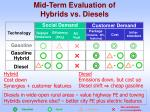 mid term evaluation of hybrids vs diesels