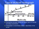 typical multicell hodograph