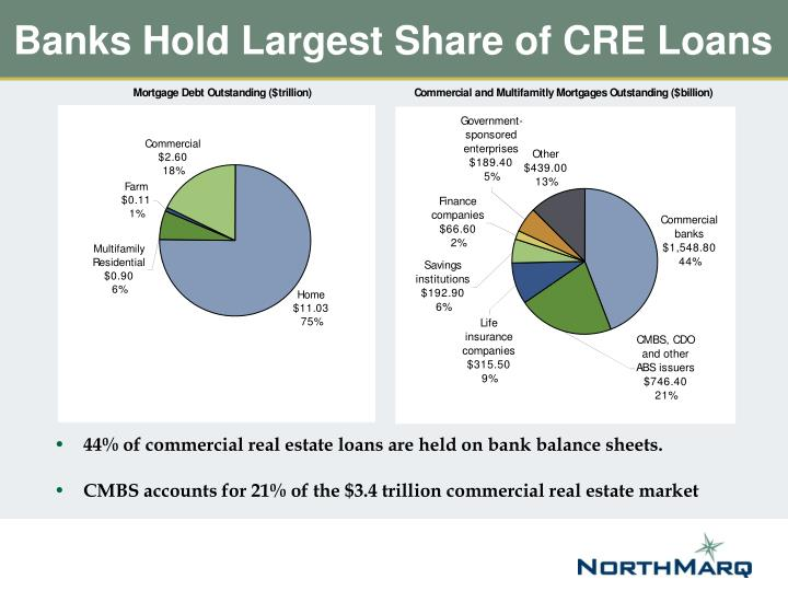 Banks hold largest share of cre loans