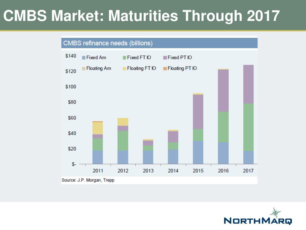 CMBS Market: Maturities Through 2017