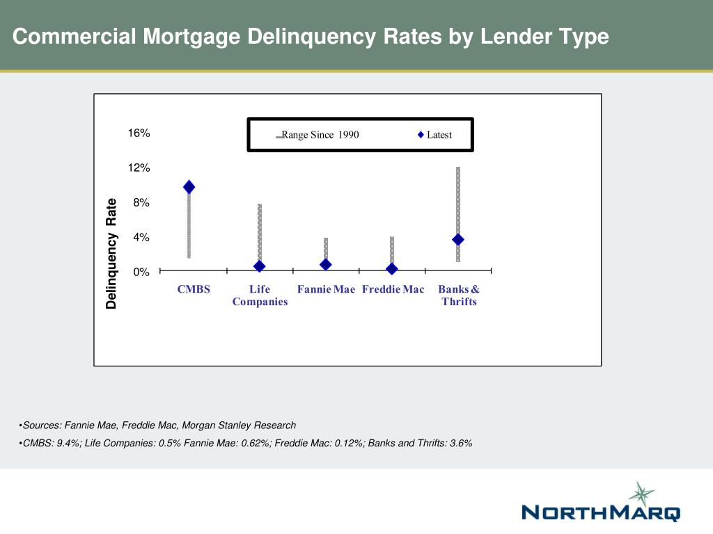 Commercial Mortgage Delinquency Rates by Lender Type