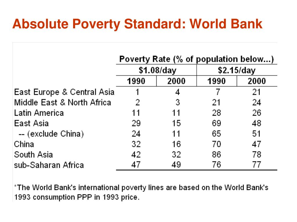 Absolute Poverty Standard: World Bank