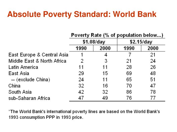 Absolute poverty standard world bank