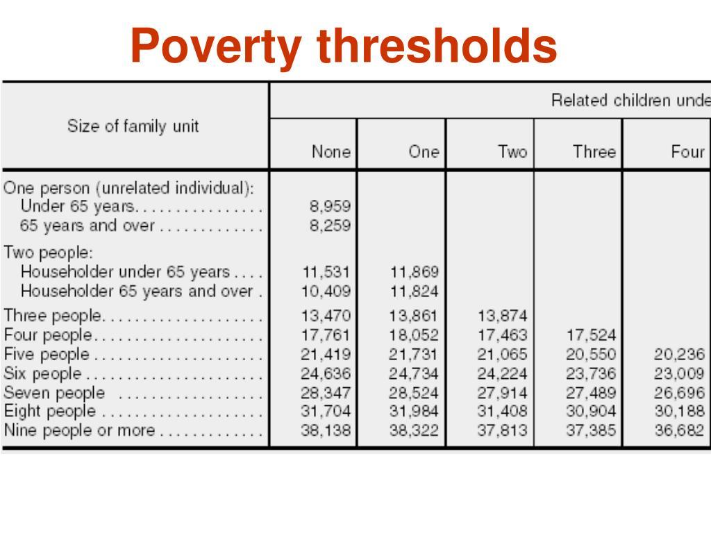 Poverty thresholds