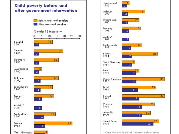 Poverty measures