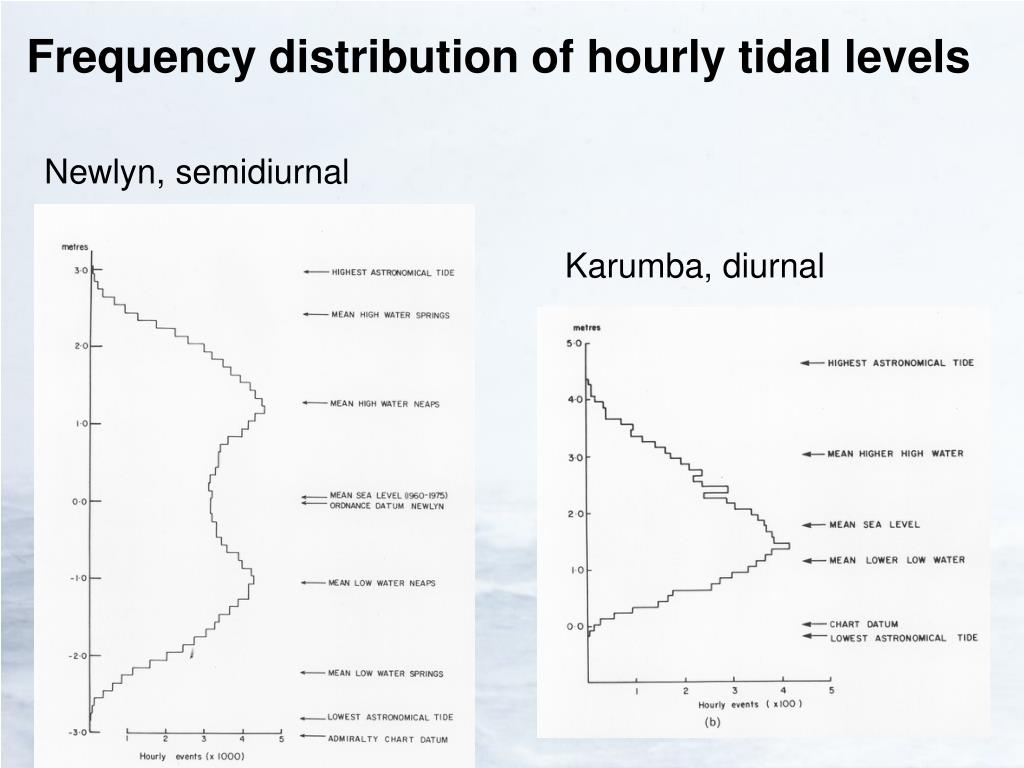 Frequency distribution of hourly tidal levels