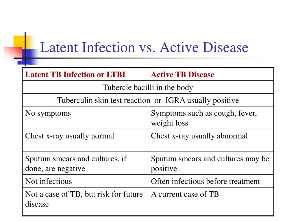 Latent Infection vs. Active Disease