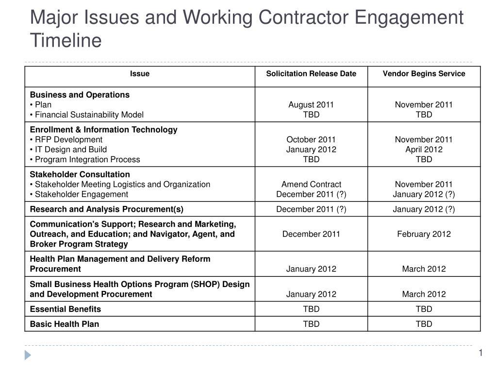 Major Issues and Working Contractor Engagement Timeline